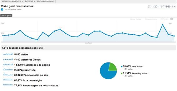 Como ver os visitantes do meu site no Google Anaytics