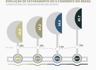 faturamento ecommerce brasil